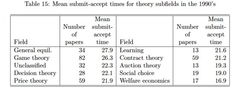 theory class ellison 2002